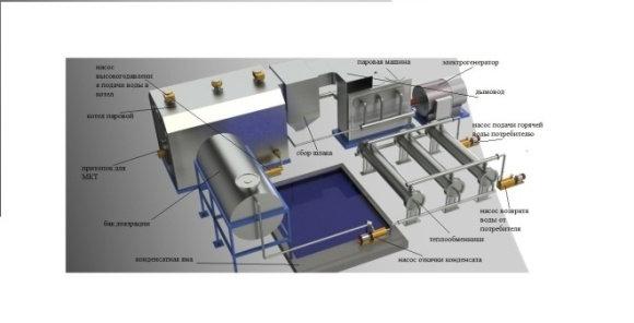 Продам Мини ТЭС на композиционном топливе ( МКТ