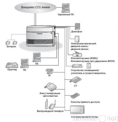 Схема соединений мини АТС Panasonic KX-TEM824.
