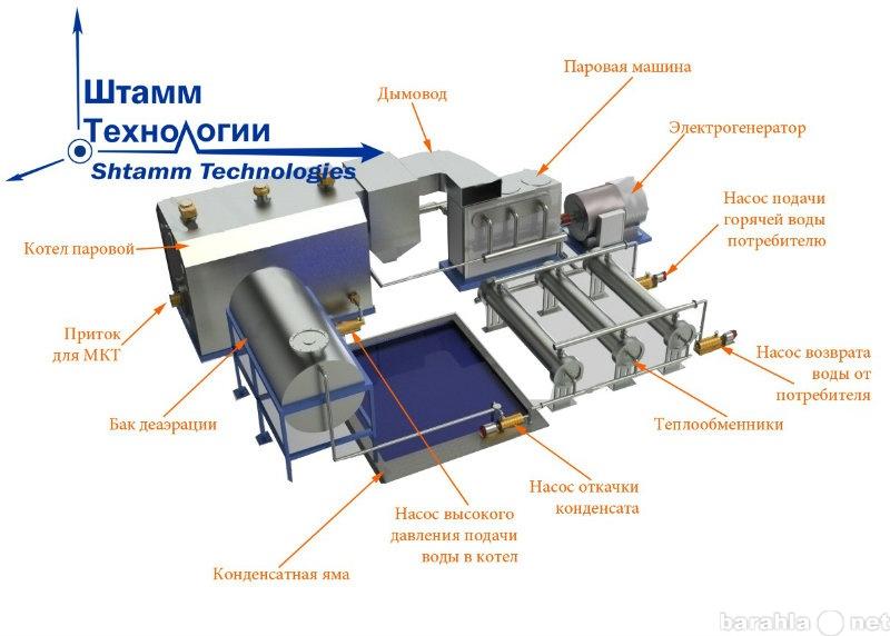 Продам МиниТЭС на композиционном топливе (МКТ)