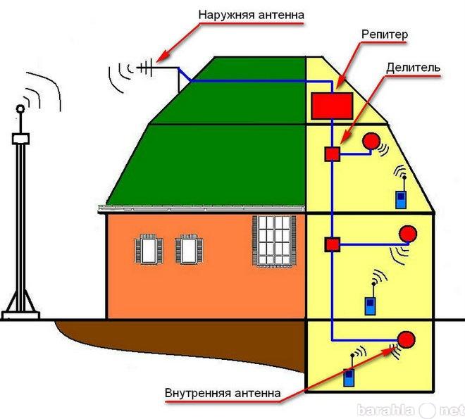 Продам: комплекты для усиления сотового сигнала