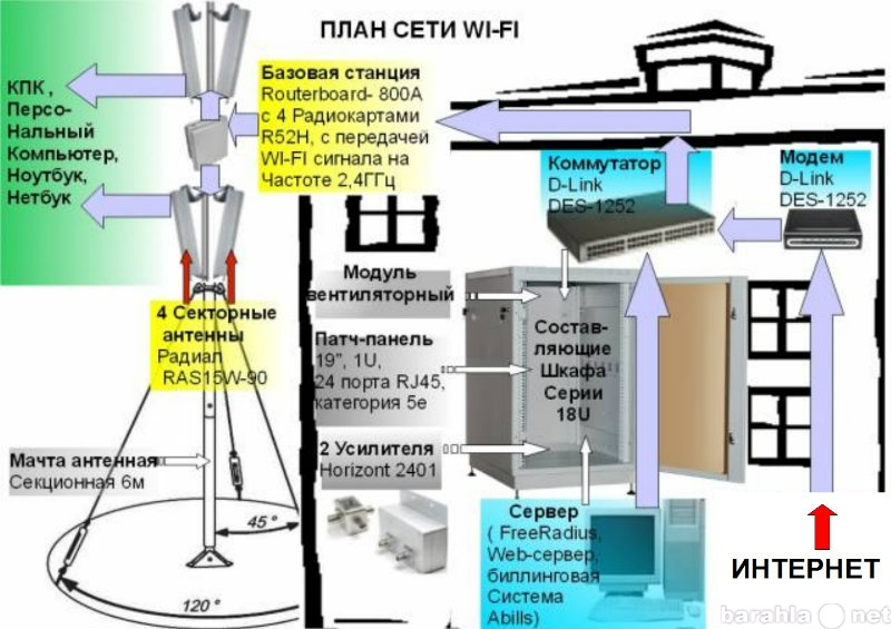 Продам оборудование для создания Wi-Fi сети