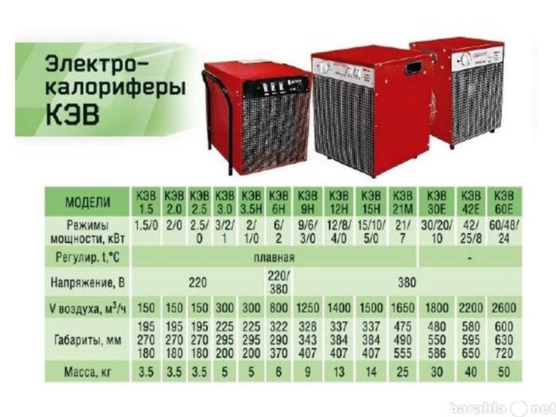 Продам Тепловентилятор (электрокалорифер)