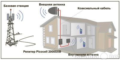 Продам Усилители мобильного GSM сигнала