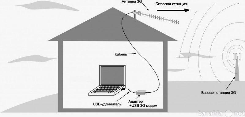 Продам Усилители 3G/4G/LTE(YOTA) сигнала