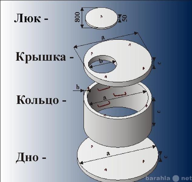 Продам Септики, Кольца бетонные