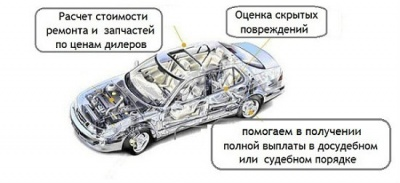Независимая оценка ущерба автомобиля после ДТП.