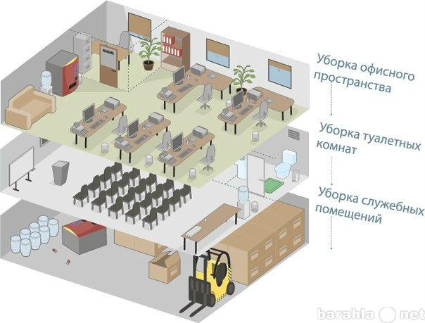 Предложение: Уборка офисов магазинов-30%АвантаКлининг